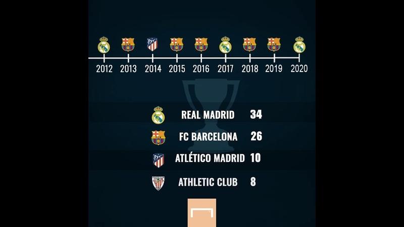 Evolução nos campeões na Espanha 1929 a 2020