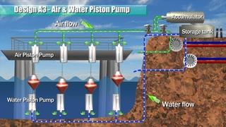 Blue Energy - Ocean Power (Piston Pump & Racks)