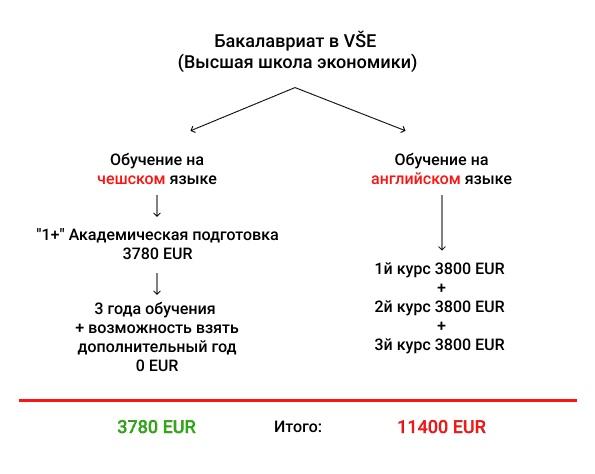 Престижно, качественно, бесплатно! Полный гайд по бесплатному образованию в Чехии, изображение №1
