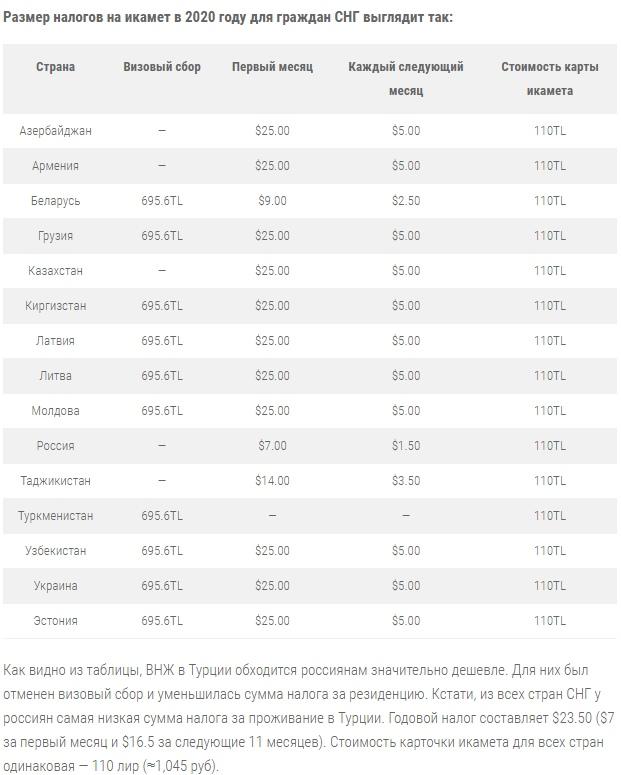 стоимость икамет для стран СНГ