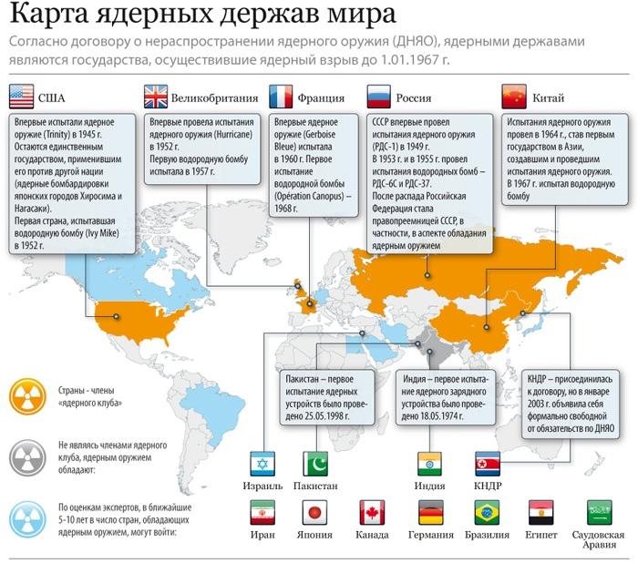 Ядерные силы в мире