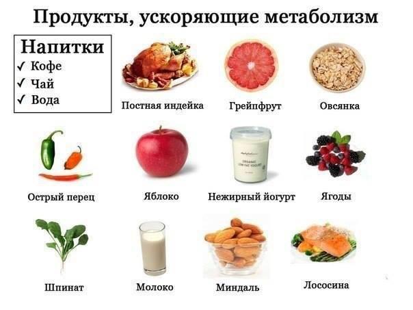 Жиросжигающая диета по спискам