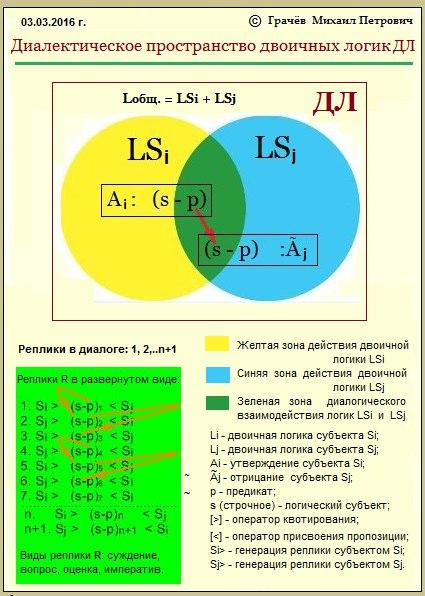 пространство двоичных логик ДЛ