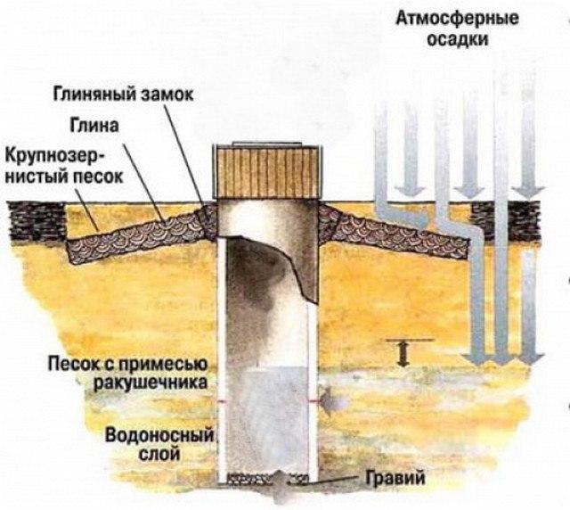 Водоснабжение из колодца, изображение №3