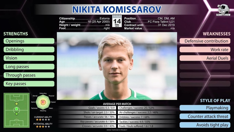 Nikita Komissarov – 18-year-old Pirlo from Estonia | Scouts View