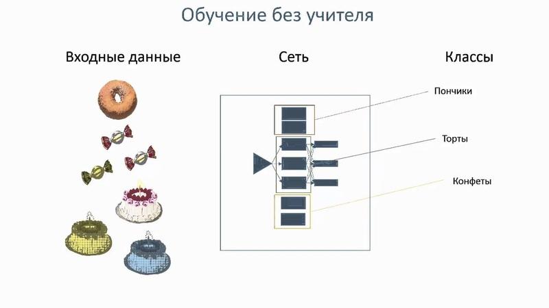 Нейронные сети 7 Обучение сети ytqhjyyst ctnb 7 j,extybt ctnb