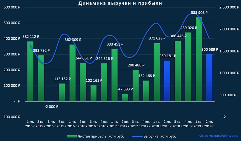 Анализ Газпрома — всё решит дивидендная политика