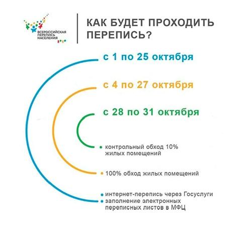 Как будет проходить перепись населения, изображение №1