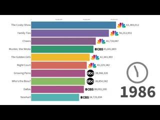 Занимательная инфографика с рейтингом самых популярных сериалов и телеканалов, на которых они выходили  с 1986 по 2019 годы.