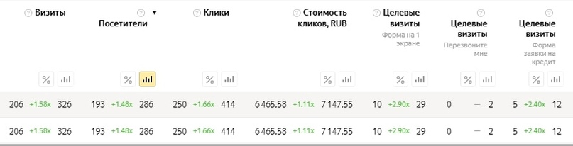 [Кейс] Яндекс.Директ для кредитных брокеров. Как получить в 3 раза больше заявок, изображение №10