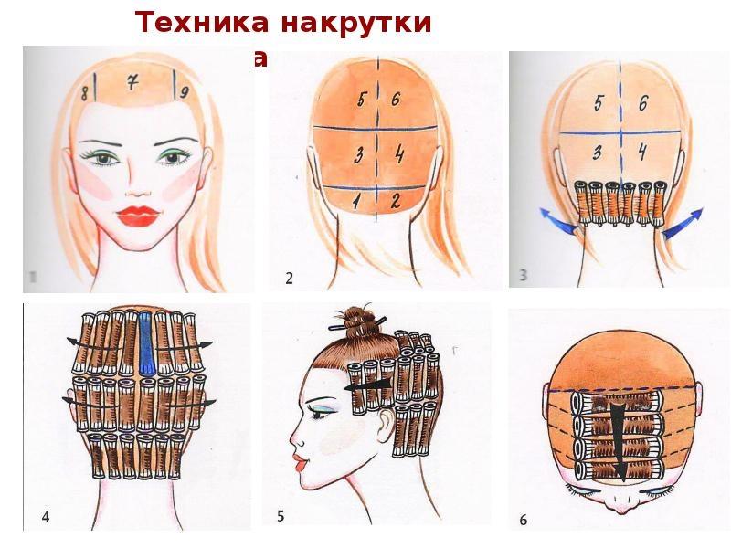 Секреты мастера парикмахера — техники распределения коклюшек при химической завивки волос., изображение №1