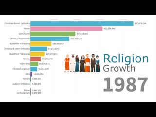 Worlds largest religion groups by population 1945 2019