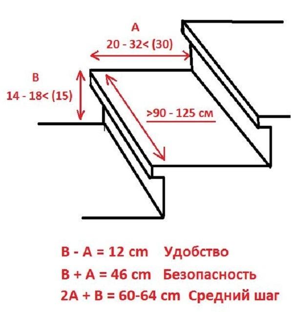 Лестница из профильной трубы своими руками: чертежи и пошаговый монтаж, изображение №19
