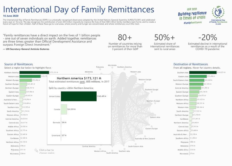 Визуализация International Family Remittances Day, изображение №2