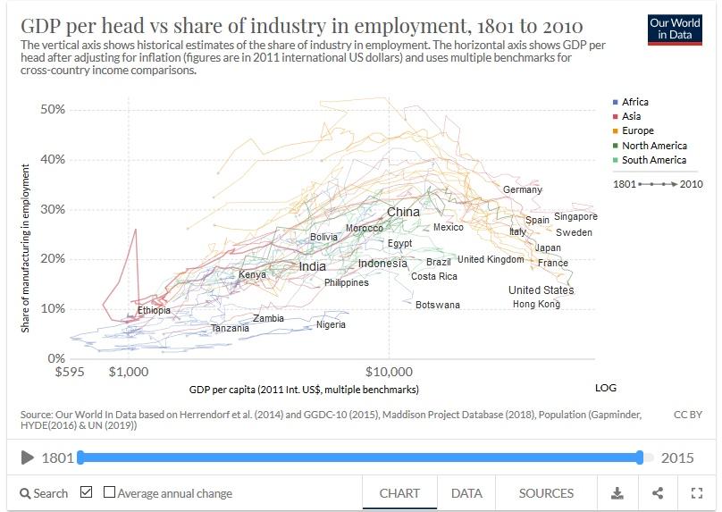 доля занятых в промышленности