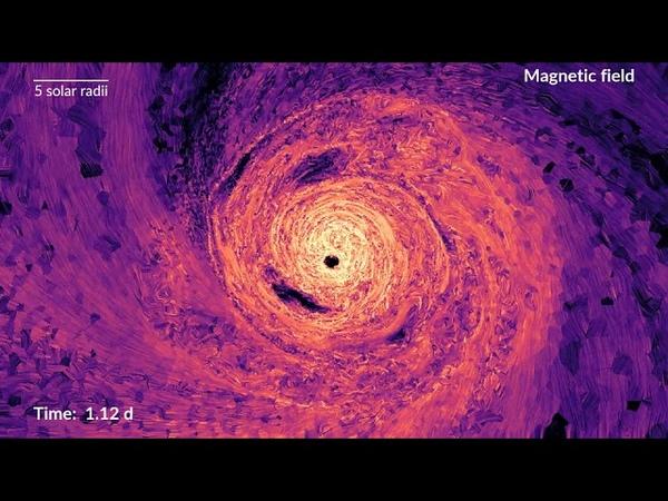 Stärke des Magnetfeldes in der Orbitalebene Magnetic field strength in orbital plane