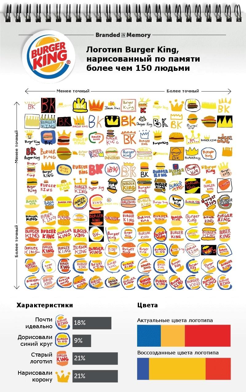 Как потребители запоминают логотипы, изображение №5