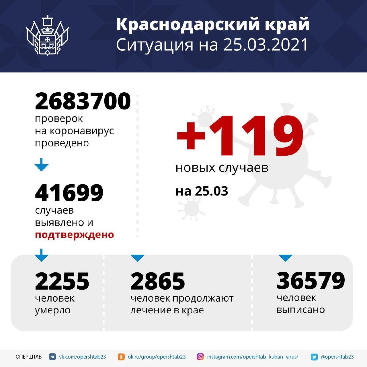 В Краснодарском крае зарегистрировали 119 заболевших коронавирусом⠀За последние...