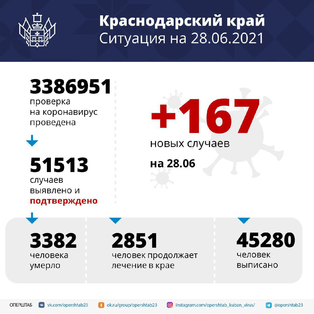 В регионе за сутки выявили 167 случаев коронавирусаСреди...