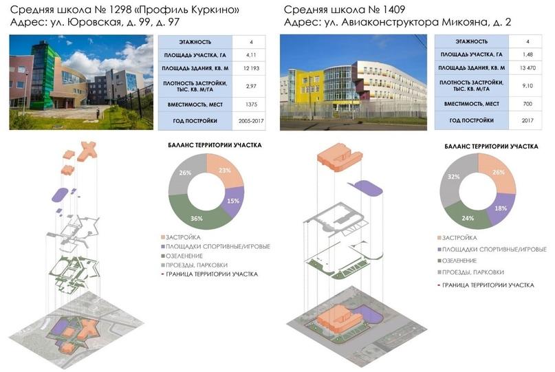 Рисунок 1. Средние школы в Москве. Схема разработана отделом архитектурно-градостроительных решений ГАУ «НИ и ПИ Градплан города Москвы»