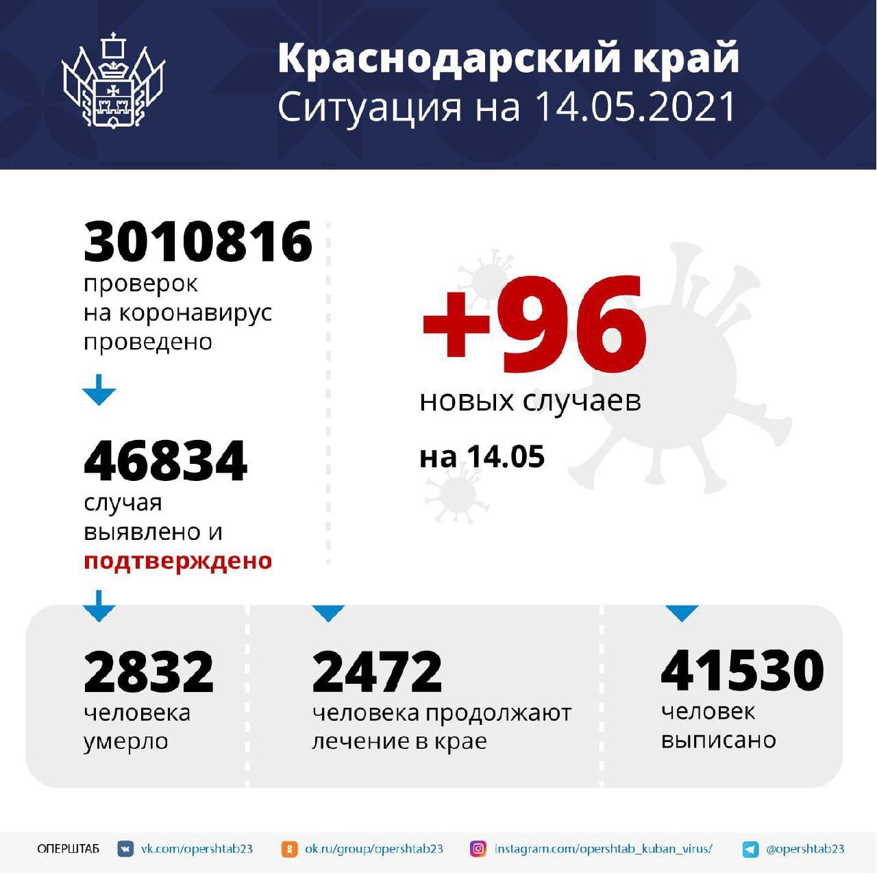В регионе за сутки выявили 96 случаев коронавирусаСреди...