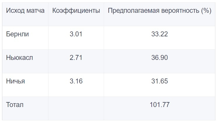 Анализ стратегии размещения ставок на исход тайма и матча, изображение №8
