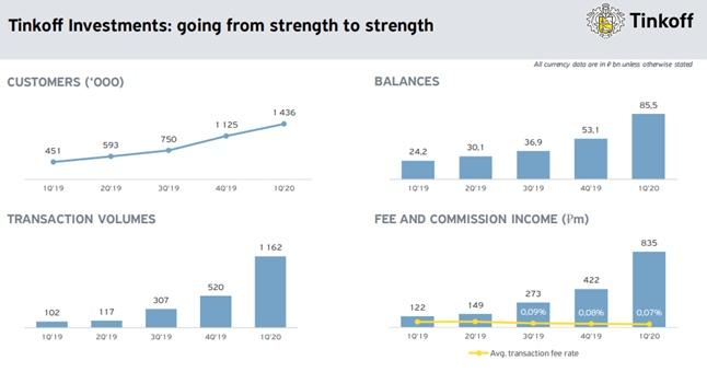 TCS Group Holding: отчет за 1 квартал 2020 года., изображение №16